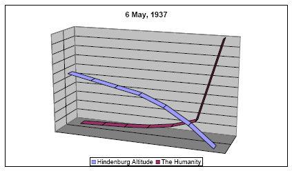 HindenburgCharg