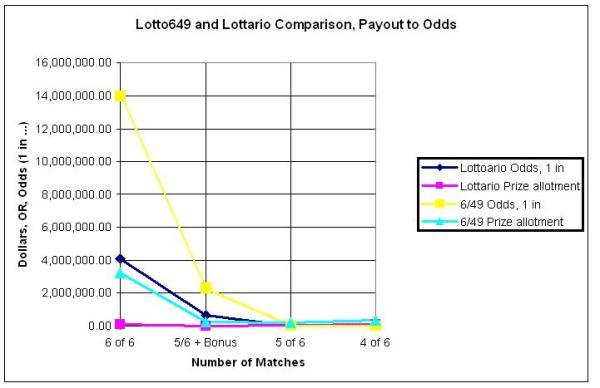 Lotto Comparison